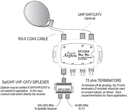 eagle 3x4 multiswitch by eagle aspen dtv3x4 zinwell 3x4 multiswitch wiring diagram at soozxer.org