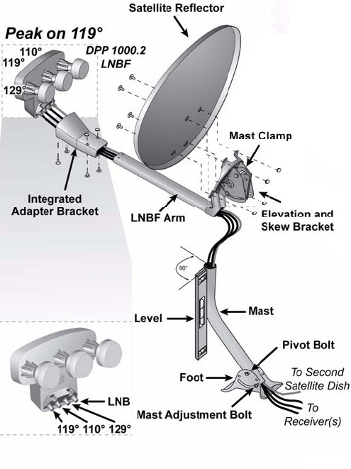 Dish diagram dish network dish installation steps satellite wiring diagram for dish network tv at nearapp.co