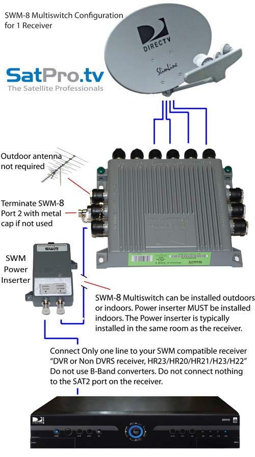 Single_receiver_2 swm 8 single wire multiswitch only for directv swm directv swm power inserter wiring diagram at bayanpartner.co