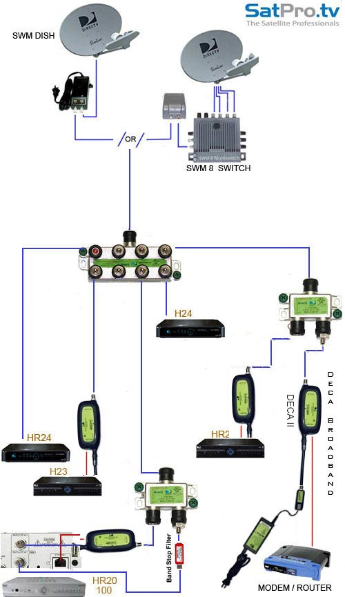 deca diagram the new multi room viewing by directv using deca technology wiring for directv whole house dvr diagram at bayanpartner.co