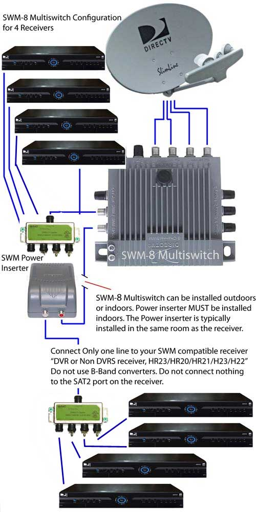 swm 8 single wire multiswitch only for directv swm ebay. Black Bedroom Furniture Sets. Home Design Ideas
