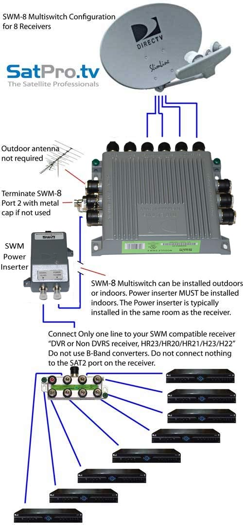 Receiver on Directv Swm Wiring Diagram