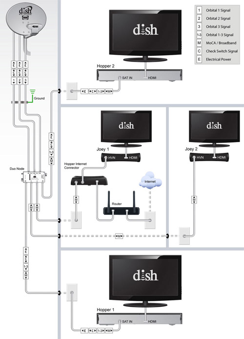 Dish Network Satellite solo node, duo node